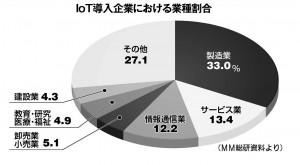 20160127_IoT市場規模_MM総研