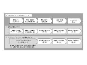 船井総研_オートメ新聞様への寄稿 記事(図 編集用)