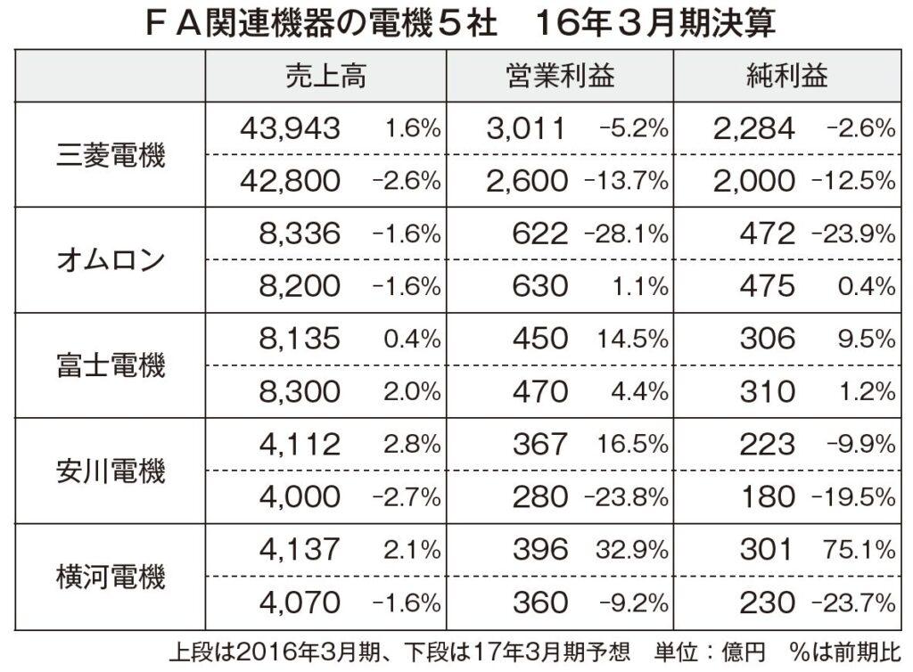 fa%e9%96%a2%e9%80%a3%e6%a9%9f%e5%99%a85%e7%a4%be%e6%b1%ba%e7%ae%97_20163%e6%9c%88