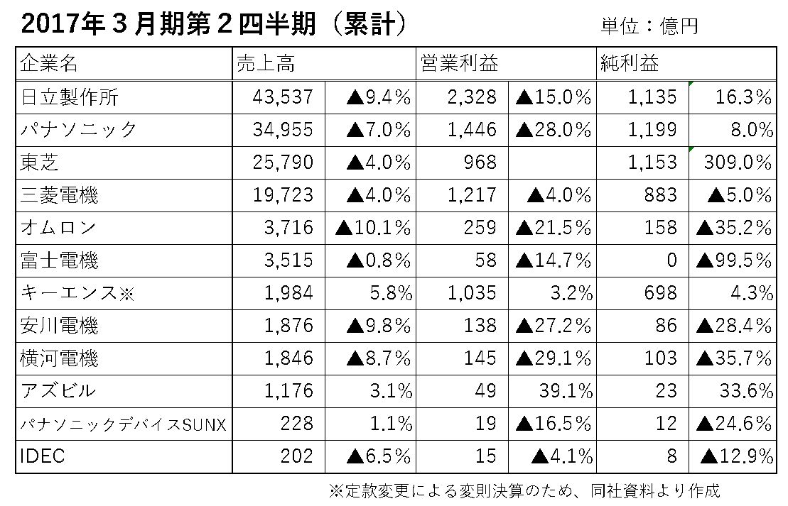 2016%e4%b8%8a%e6%9c%9ffa%e6%a9%9f%e5%99%a8%e3%83%a1%e3%83%bc%e3%82%ab%e3%83%bc%e6%b1%ba%e7%ae%97