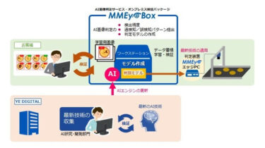 東京エレクトロンデバイス、YEデジタルのAI画像判定装置を発売開始 データをクラウドに出さずにシステム構築が可能