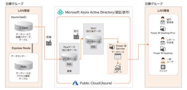 【DXツール導入事例】日揮ホールディングス データドリブン経営を目指しMicrosoft Azureによるデータ分析基盤を構築 ジールの技術力とサポート力のもと 短期間で構築から内製化までを実現