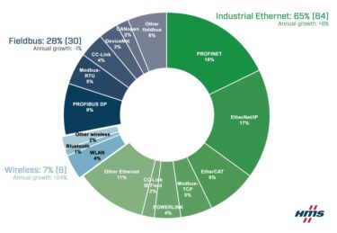 産業用ネットワーク市場シェア動向2021 産業用Ethernetとワイヤレスが拡大