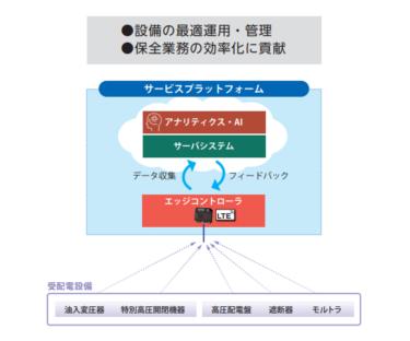 富士電機 受配電設備向けスマート保安サービス提供 IoTで安定稼働を支援